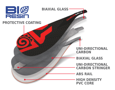 Starboard Tiki Tech Blade Construction 2018